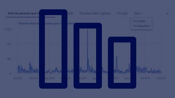 Facebook Insights: conheça sua audiência e otimize seus resultados