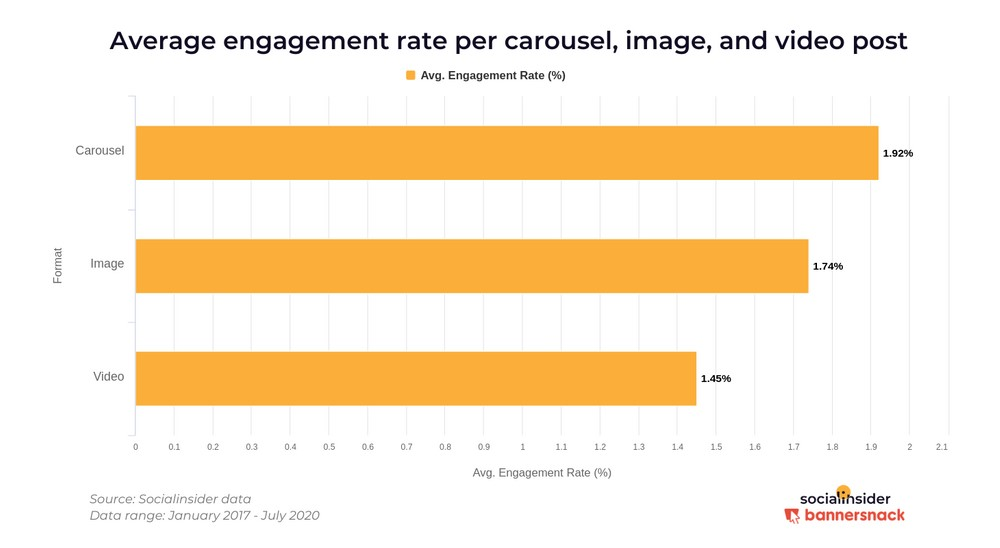 Marketing no Instagram: imagem de um gráfico da Insider