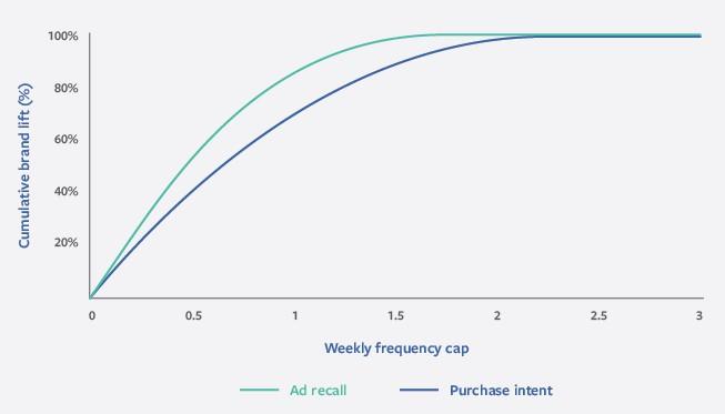 Marketing no Instagram: imagem de um gráfico do Facebook