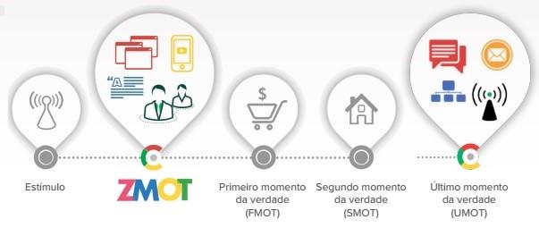 Plano de marketing digital: imagem ilustrativa indicando as etapas da jornada onlife
