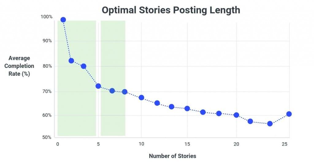 como criar stories no instagram: imagem de um gráfico sobre stories na sequência da Buffer