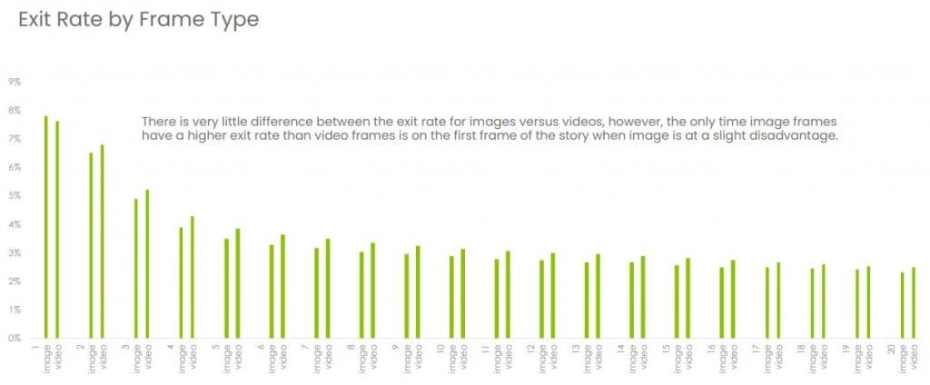 como criar stories no instagram: imagem de um gráfico da conviva