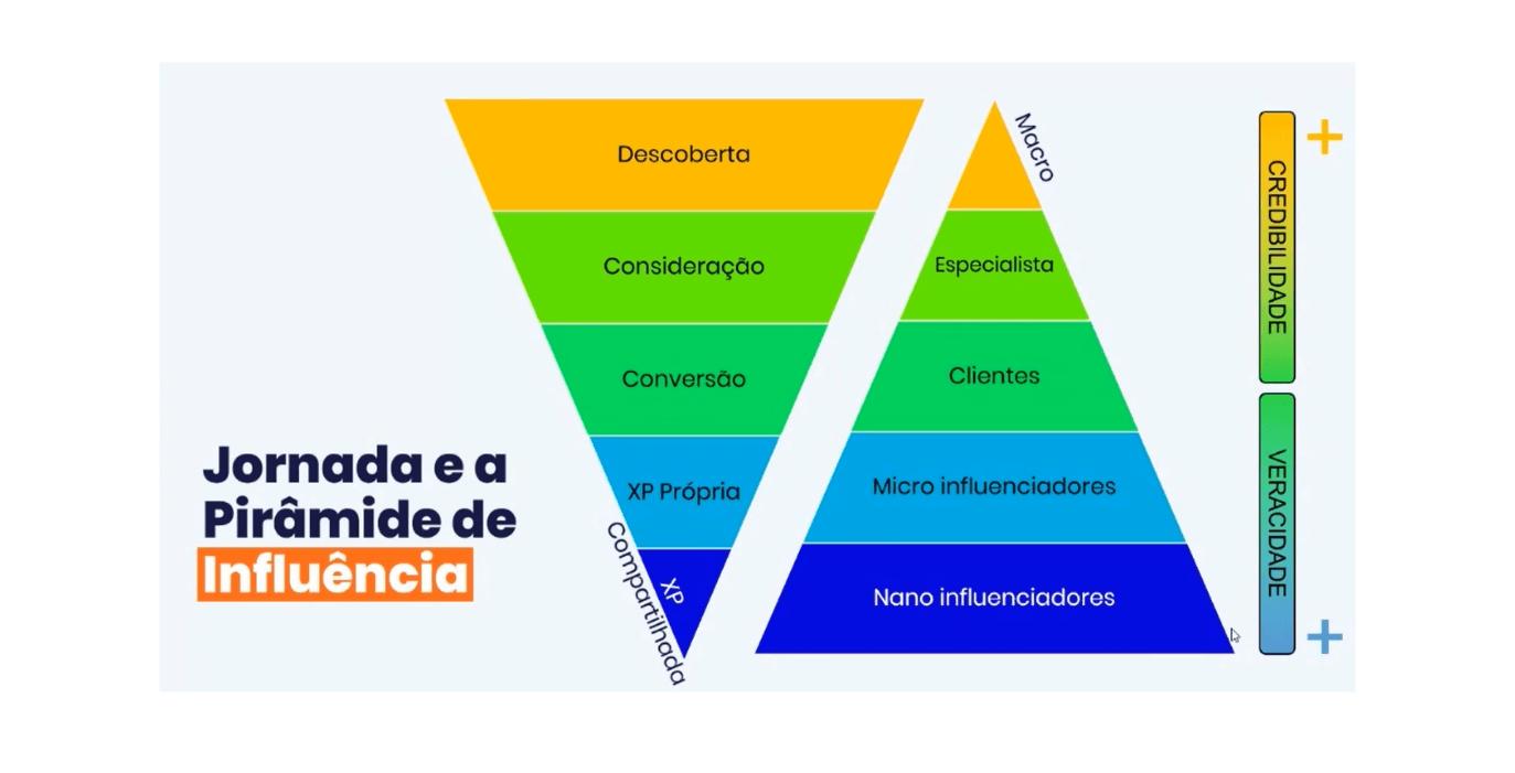 redes sociais imagem de uma pirâmide com as etapas da jornada de compra