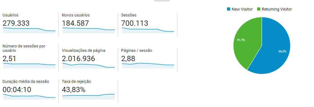 o que são sessões no google analytics: imagem da tela de públicos, visão geral dos dados