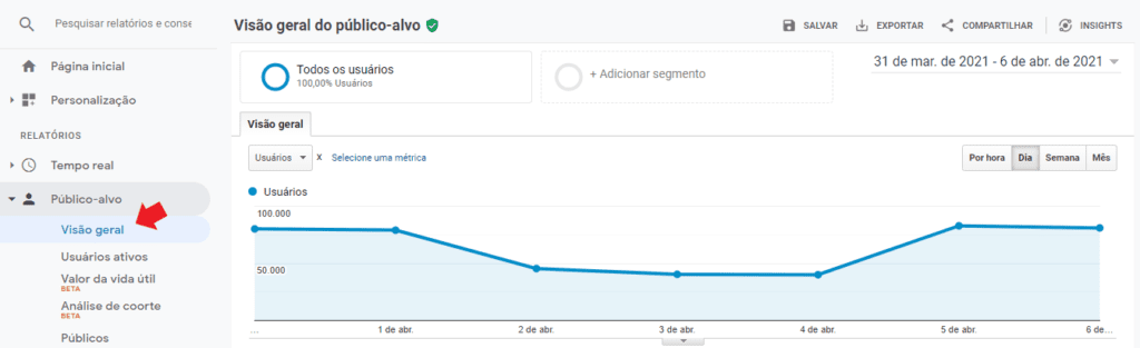 o que e google analytics: imagem da tela de visão geral do Google Analytics