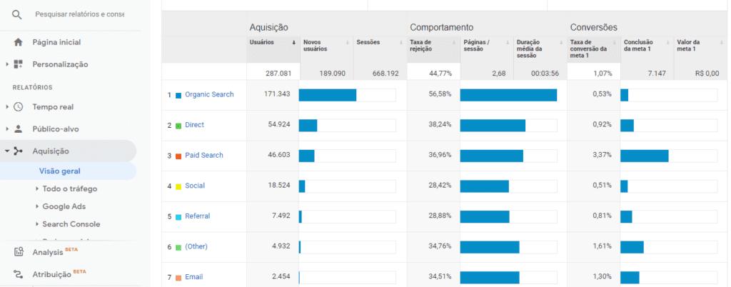 o que e google analytics: imagem da tela de visão geral de aquisições do Google Analytics