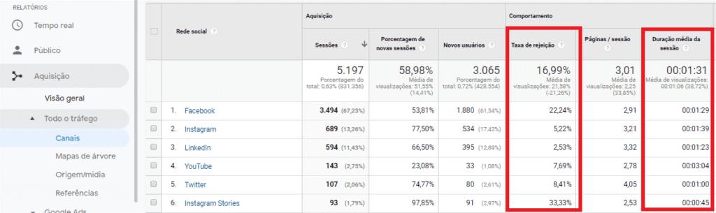 o que e google analytics: imagem da tela de aquisições por canais indicando onde se localiza a taxa de rejeição e a duração média da sessão