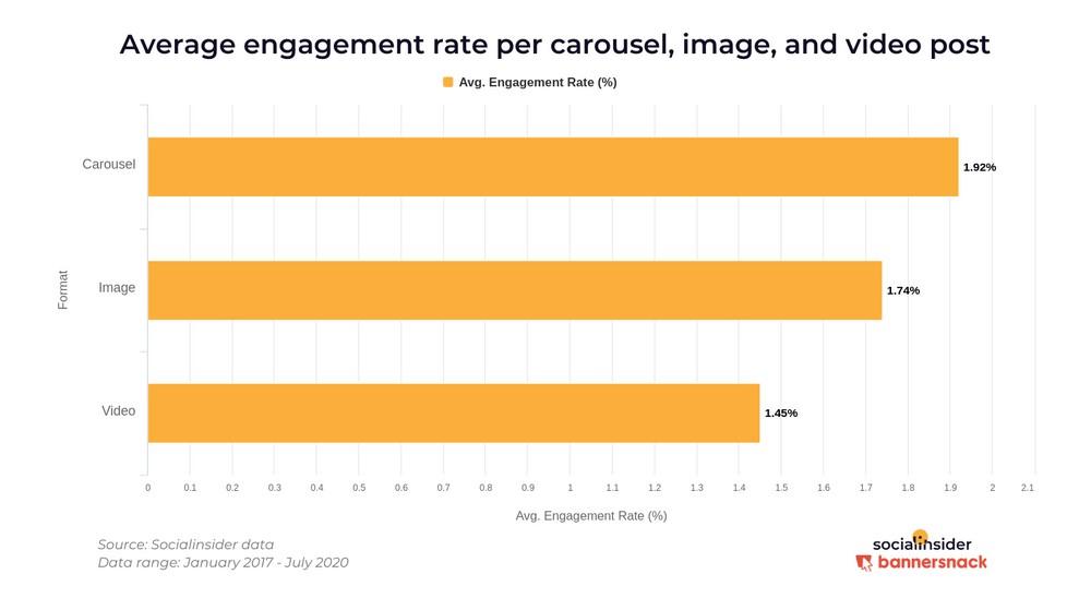 taxa de engajamento: imagem de um gráfico indicando o a média de engajamento por tipos de post