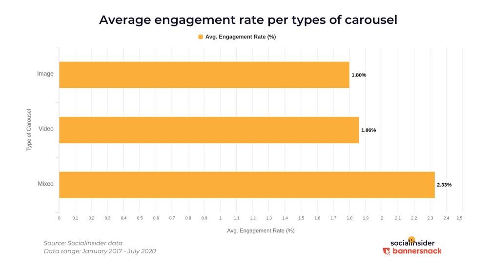 taxa de engajamento: imagem de um gráfico indicando a média de engajamento em post carrossel com imagem e vídeo
