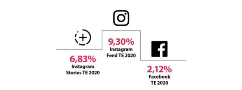 imagem com um gráfico que apresenta o instagram em primeiro lugar, storie em segundo e facebook em terceiro