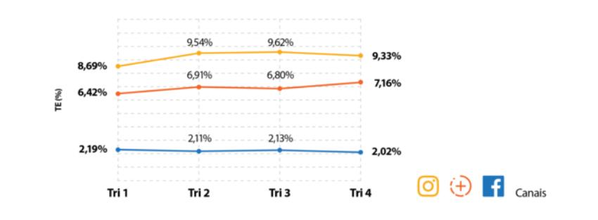 imagem de um gráfico de linha comparativo de engajamento entre facebook, instagram e stories