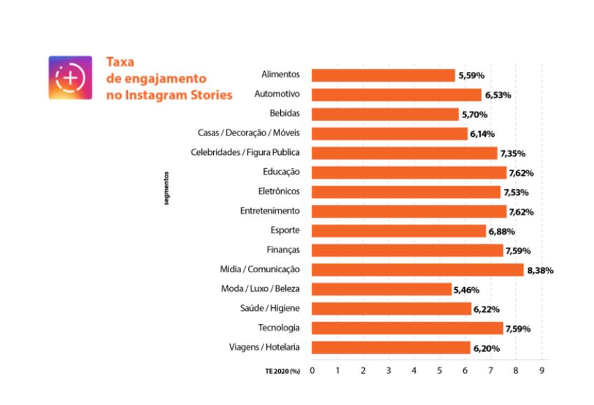 gráfico de colunas com taxas de engajamento do stories por segmento do instagram