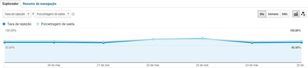 Relatório Google Analytics: print de tela do relatório de taxa de rejeição x taxa de saída. Na imagem, há um gráfico de linha.