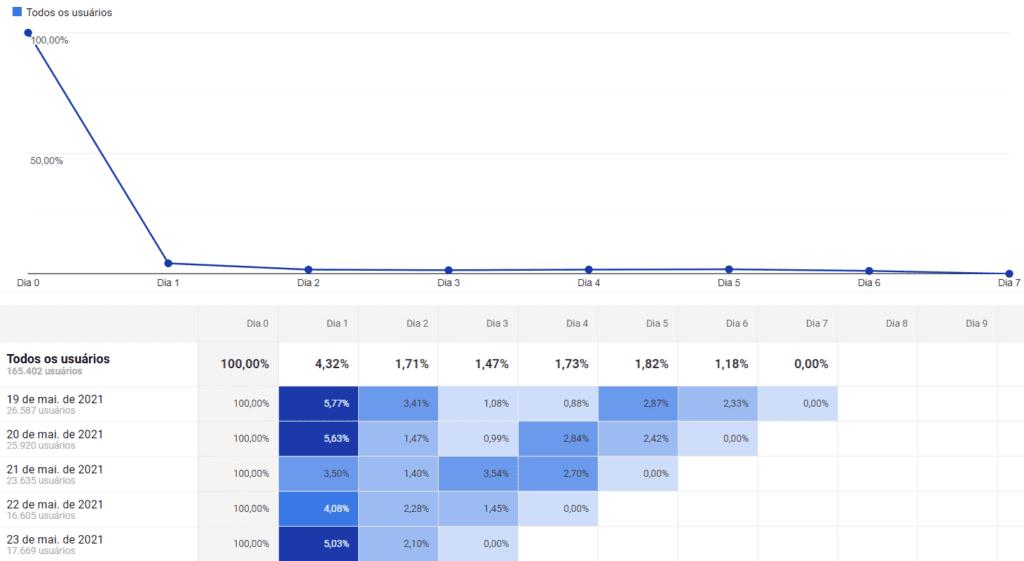 Relatório Google Analytics: print de tela do relatório de análise de coorte. Na imagem, há um gráfico de linha e, abaixo dele, gráficos em barra na cor azul que mostram o retorno de visitantes ao longo dos dias.