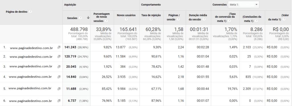Relatório Google Analytics: print de tela do relatório de páginas de entrada. Na imagem, há uma tabela que mostra a relação entre as páginas de destino e outras informações importantes, como conversões, sessões, taxa de rejeição etc.