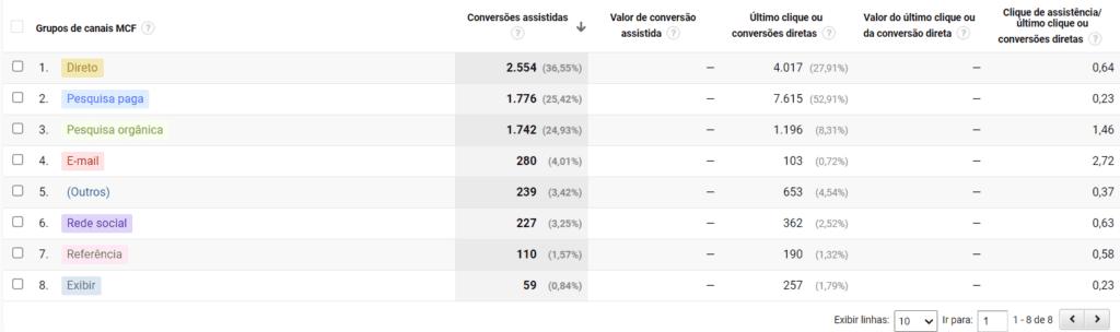 Relatório Google Analytics: print de tela do relatório de conversões assistidas. Na imagem, aparece um quadro com diversos canais (rede social, e-mail, mídia paga etc) e a porcentagem de conversões que cada um deles gerou.