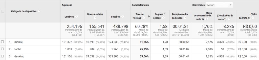 Relatório Google Analytics: print de tela do relatório de desempenho mobile. Na imagem, aparece um quadro com o comportamento do usuário em diferentes dispositivos (desktop, mobile e tablet).