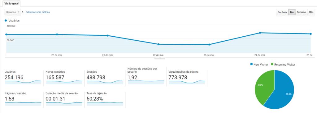 Relatório Google Analytics: print de tela do relatório sobre comportamento do consumidor. Na imagem, há gráficos de linha e um gráfico de pizza que mostra a porcentagem de visitantes novos e que retornam.