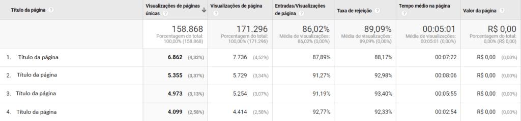 Relatório Google Analytics: print de tela do relatório de eficiência de conteúdo. Na imagem, há um quadro que mostra algumas páginas do site e suas respectivas taxas de rejeição, visualização, tempo médio etc.
