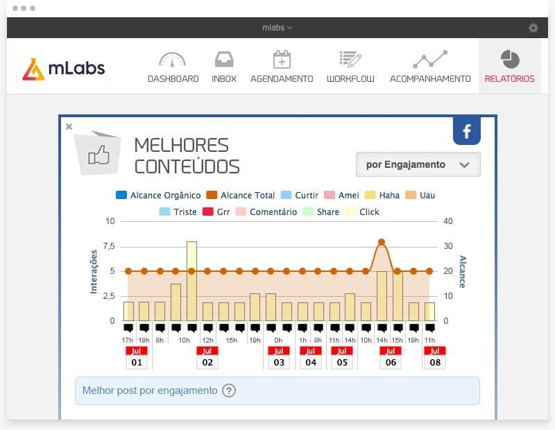 Como aumentar o alcance no Instagram: imagem do relatório melhores conteúdos da mLabs